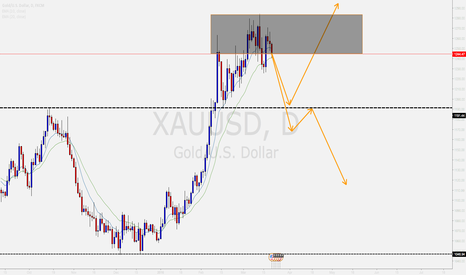 XAUUSD: HAS GOLD RUN OUT OF STEAM? THINGS TO CONSIDER