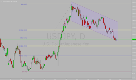 USDJPY: Long for USDJPY