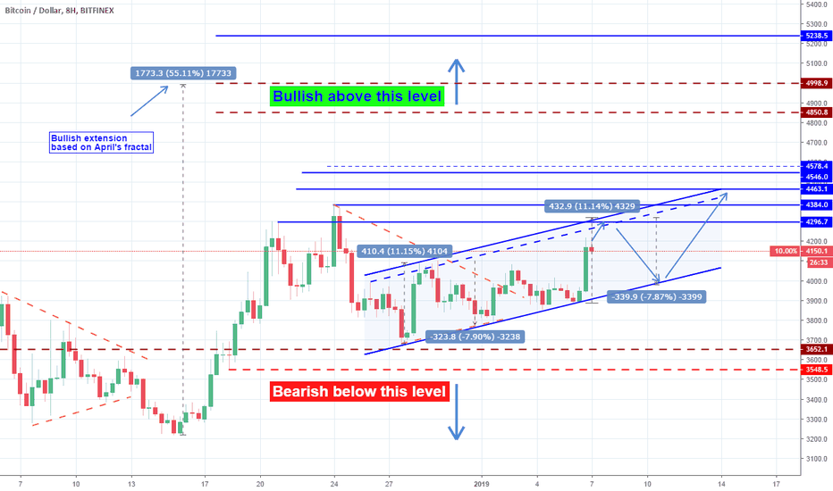 BTCUSD: BTCUSD: (Bullish) Triangle broken upwards/ Channel Up emerging.