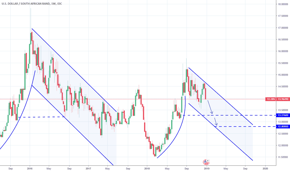 USDZAR: USDZAR: The long term bearish outlook.