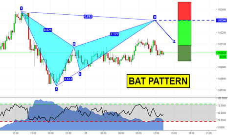 AUDCAD: Day Trade with Advanced Patterns