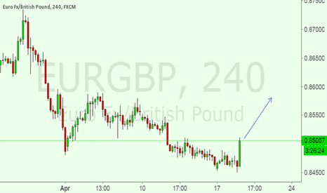 EURGBP: IN a BUY SET UP FOR EURGBP FOR 70 PIPS