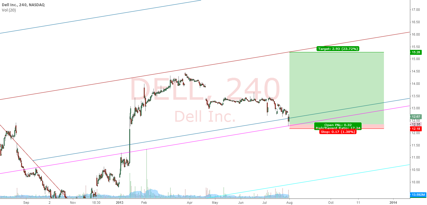 DELL : POSSIBLE 17.24 REWARD RATIO