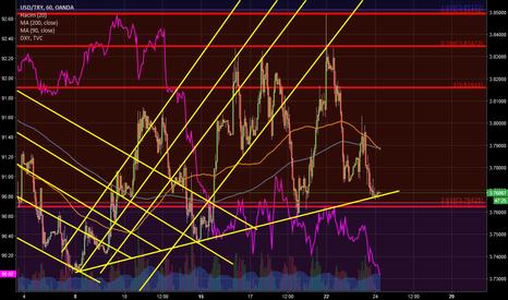USDTRY: Trend ve Fibonacci Önemli Desteğe yine geldik