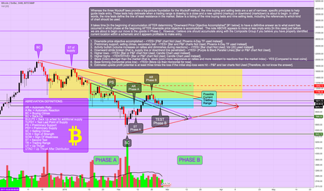 BTCUSD: It SHOULD Be Clear By Now We Have LIKELY Found Bottom & Not...