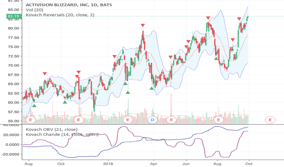 ATVI: Blizzard strong buy