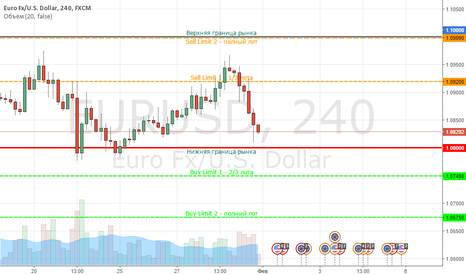 EURUSD: AceLimits - Eur/Usd