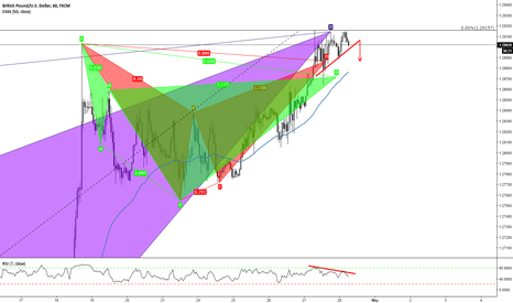 GBPUSD: Cypher, Bat (1hr) Butterfly (daily) pattern completions