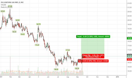 ONGC: Pull back from the support area & double bottom