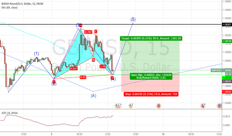 GBPUSD: buy opportunity of gbpusd