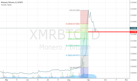 XMRBTC: XMR for buy fin de correction
