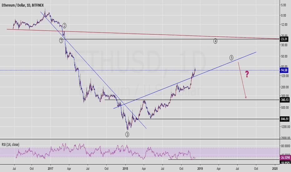 ETHUSD: Ethereum / USD , pushing back to $20s range