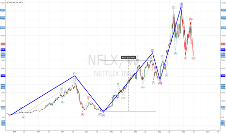 NFLX: Elliot wave count on NFLX