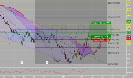 GGB: Strong Bullish Territory Getting Attention