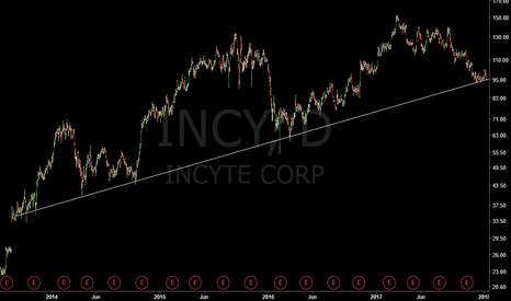 INCY: Incy testing a long term trend