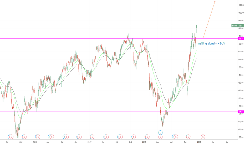procter and gamble stock analysis