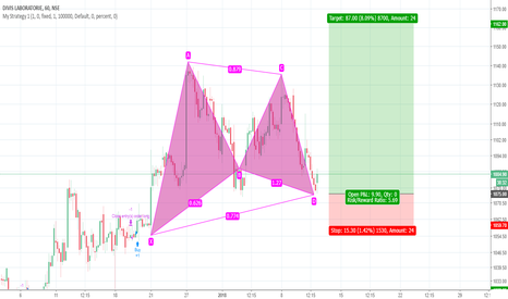 DIVISLAB: DIVISLAB exhibits a perfect Bullish Gartley Pattern