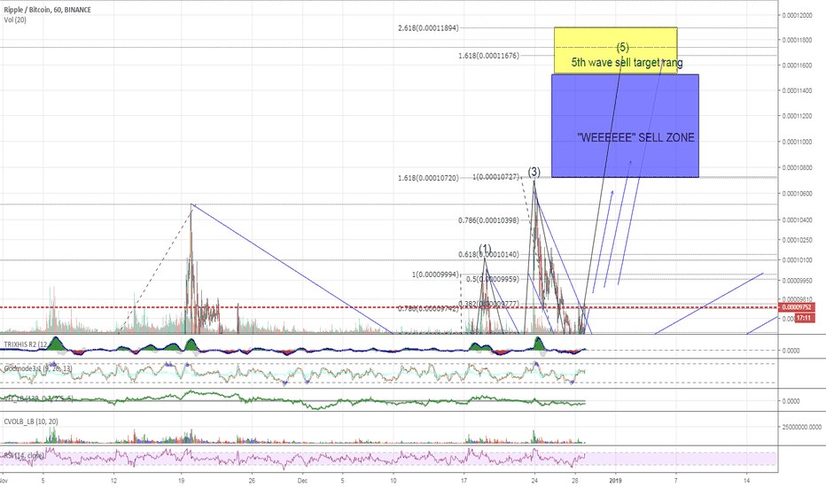 XRPBTC: XRP - 5th wave beginning - targets