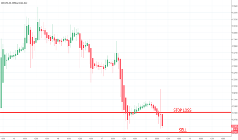 GBPUSD: GBP/USD SELL - 18/10/2017
