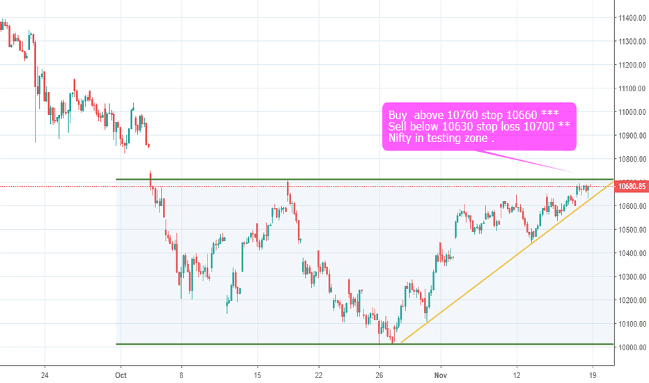 NIFTY: Nifty in Testing zone