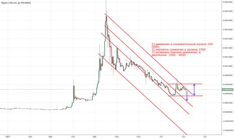 XRPBTC: Прогноз Ripple/BTC, на 10-30 дней