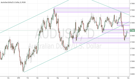 AUDUSD: AUDUSD enters former support zone