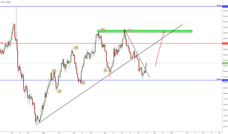 XAUUSD: Gold Back to upside