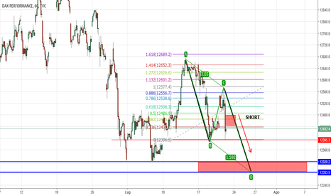 DAX: DAX POSSIBILE ABCD PATTERN SHORT