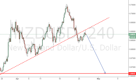 NZDUSD: It's Time To Sell :)