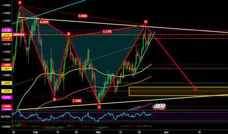 GBPUSD: Bear cypher completed