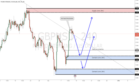 GBPUSD: GBPUSD long ideas