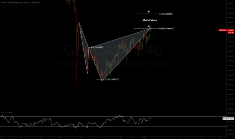 GBPCAD: (4H) GBPCAD - SHORT