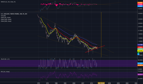 USDCHF: 46 years of MACD compression