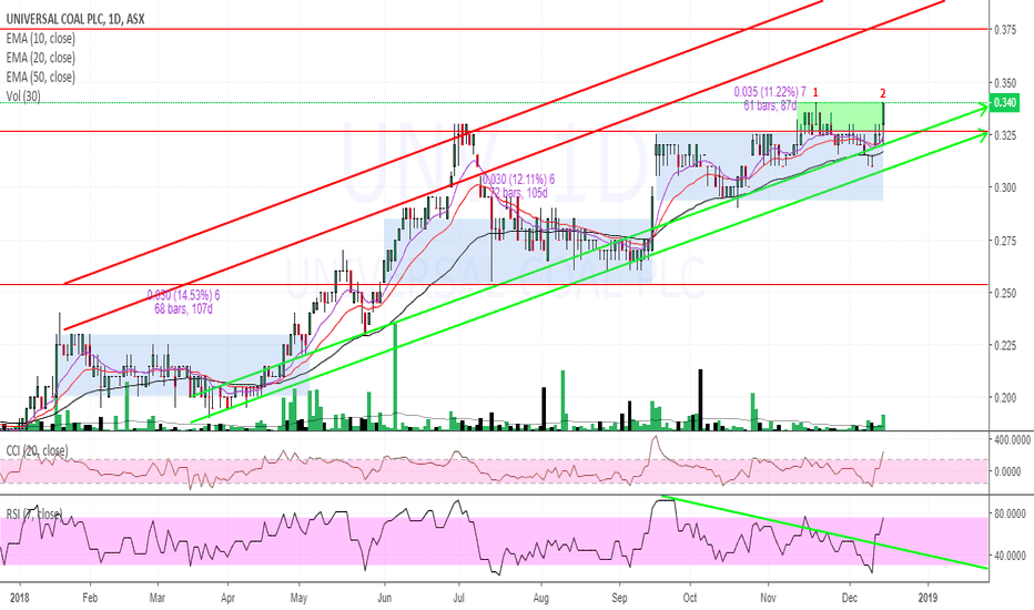 UNV: $UNV $0.34 getting ready for the next leg up #COAL