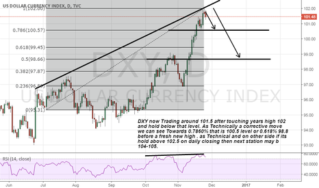 DXY: DXY Views about next move