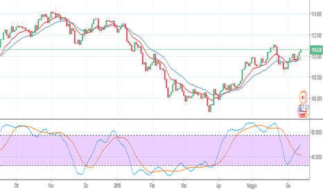 USDJPY: Come Fare Profitto Certo su Tasso di Interesse USD!