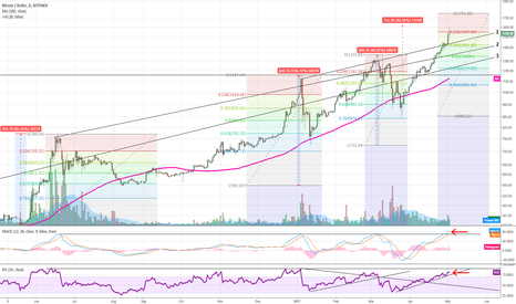 BTCUSD: Bitcoin to form a blow off top?