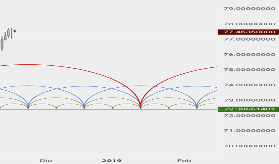 NZDJPY: Analisi Ciclica, possibile zona di distribuzione