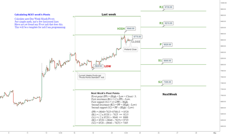 BTCUSD: Guide to Pivots Points: Chapter 3