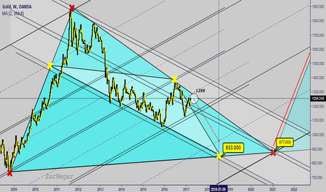 XAUUSD: The last and the best opportunities