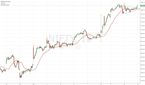 NIFTY: NIFTY: Bulls Continue to Charge Ahead