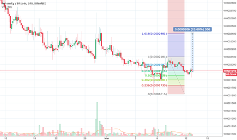AEBTC: AE/BTC - Good Risk/Reward  short term trade.