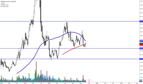 AMBA: AMBA another buy low spot