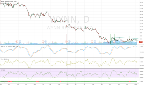 WYNN: Breaking Traingle