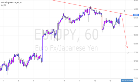 EURJPY: H AND SH