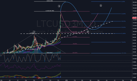 LTCUSD3M: LTC, $200 with high possibility