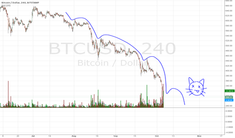 BTCUSD: Bitcoin's dead cat