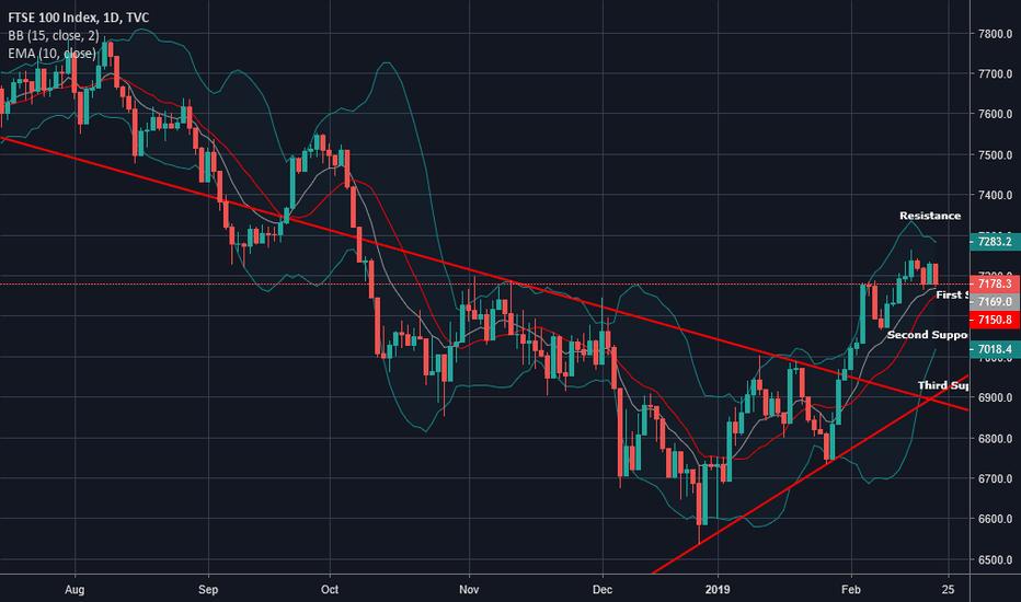 UKX: FTSE 100 daily Chart