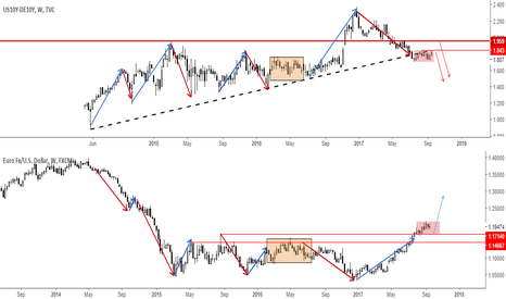 EURUSD: Why this chart is important! Update