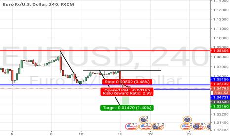 EURUSD: Bearish Trend continuation